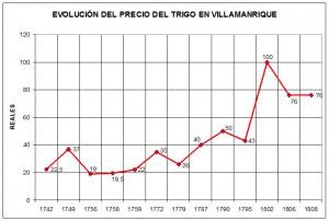 Evolución precio trigo 1742 1808
