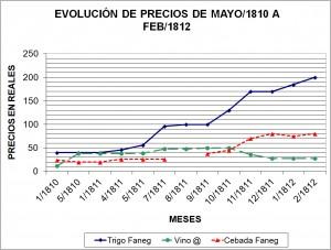 Evolución precios 1810_1812
