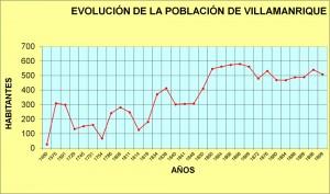 Población de Villamanrique