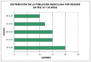 Población masculina 1808
